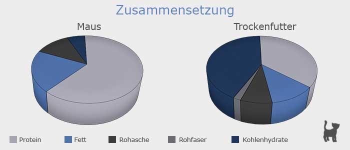 Vergleich von Trockenfutter mit Maus